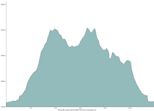 Photo: Elevation profile for the hike over Whiteface and Passaconaway.