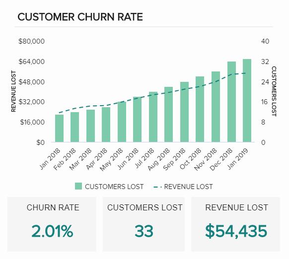 Customer Churn Rate Illustration