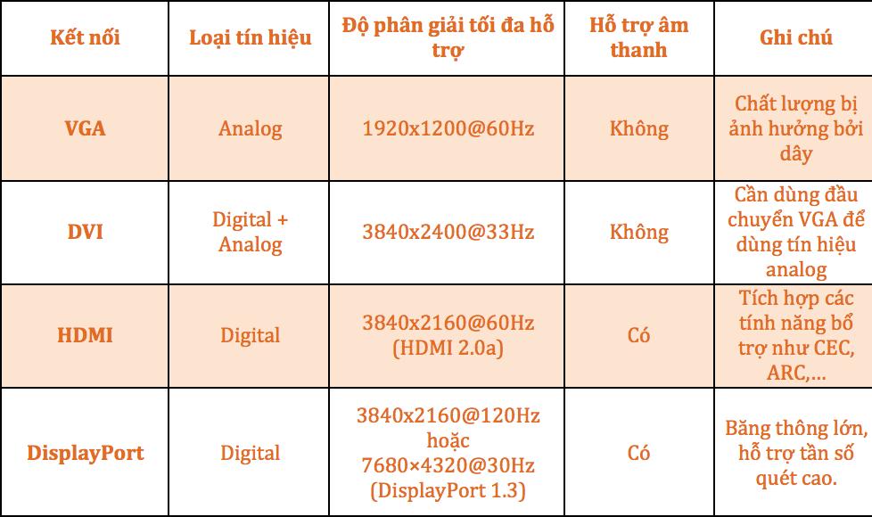 Tìm hiểu về các chuẩn kết nối hình ảnh thông dụng trên máy tính