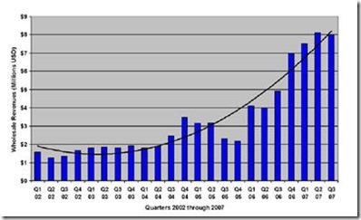 idpf eBooks Sales graph