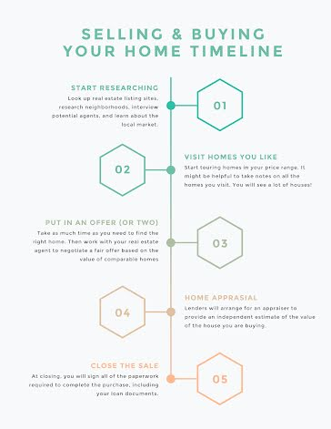 Home Selling-Buying - Timeline Infographic template