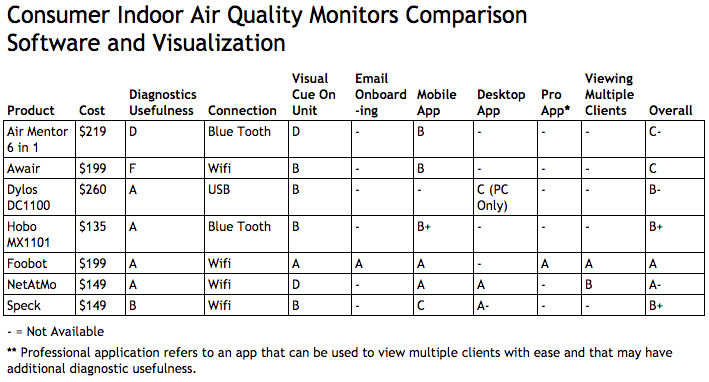 Which Indoor Air Quality Monitors Are Best And Why - Energy