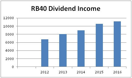 RB40 Dividend Income