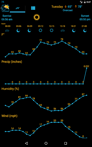 Weather Rise Clock 30+ Widgets for PC