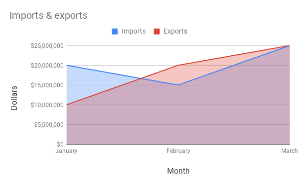 Area chart showing imports and exports