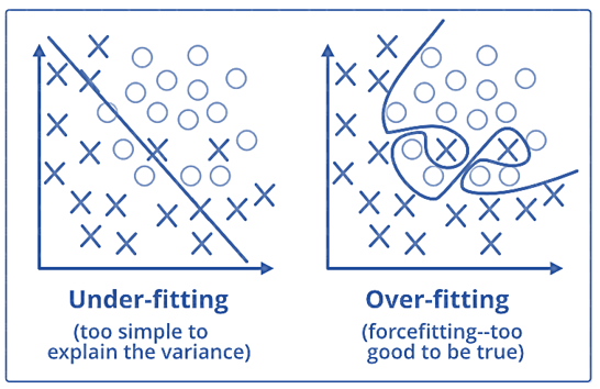 OVERFITTING vs UNDERFITTING - data science interview questions - edureka