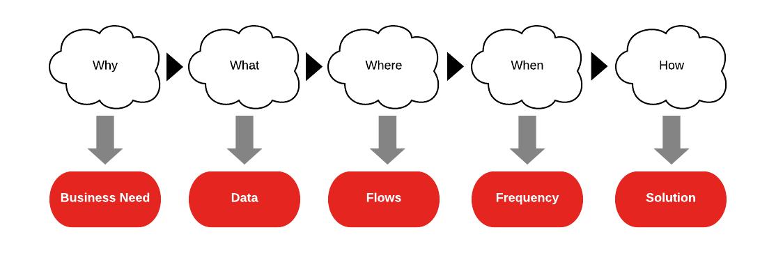 Data integration: Where do I start ?