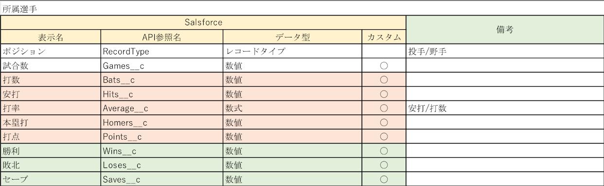 Salesforceの選手(取引先責任者)項目