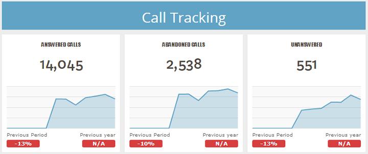 phân tích theo dõi cuộc gọi