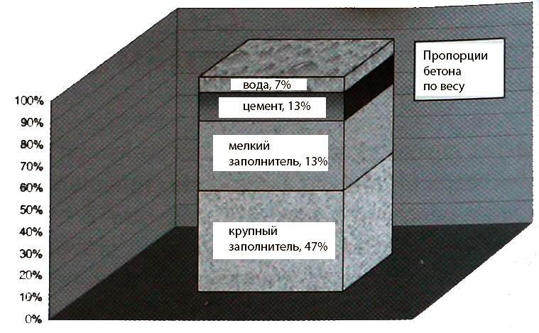 основные свойства бетонные смеси