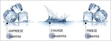 Unfreeze-Change-Freeze | 2 - Il modello UCF di Kurt Lewin | GestCamb101…