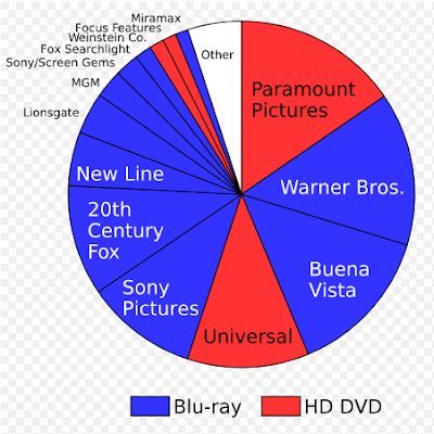 Blu Ray vs HD DVD Market Share Graph
