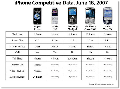 Comparison of iPhone, Nokia N95, Samsung JackPack, Blackberry Curve 8300 and Palm Treo 750