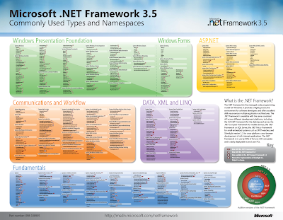 Microsoft .NET Framework 3.5 Common Types and Namespace - Poster