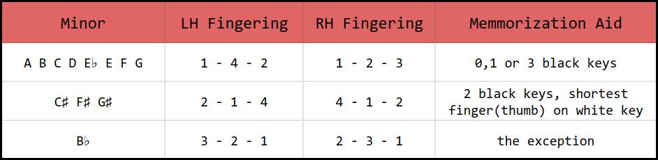 Minor Arpeggio Fingering Chart