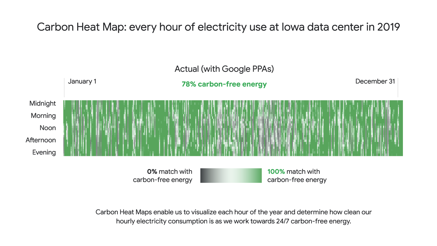 Visual showing every hour of electricity use at Iowa data center in 2019