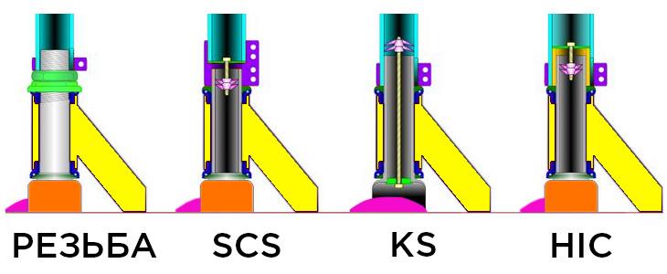 Системы компрессии трюковых самокатов (Kickscooter, pro scooter)