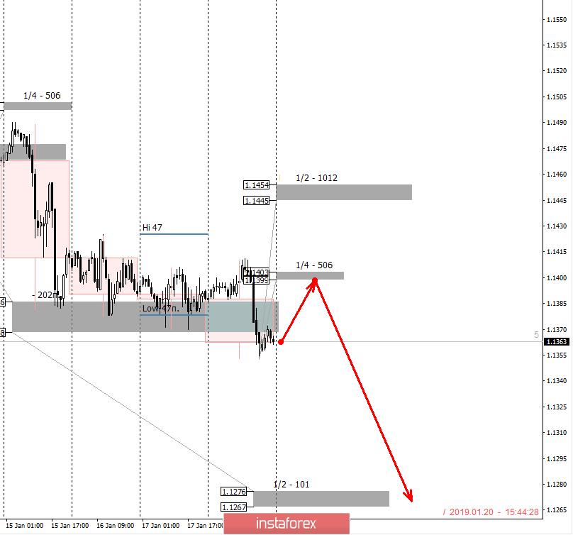InstaForex Analytics: Контролни зони за EUR/USD за 21.01.19