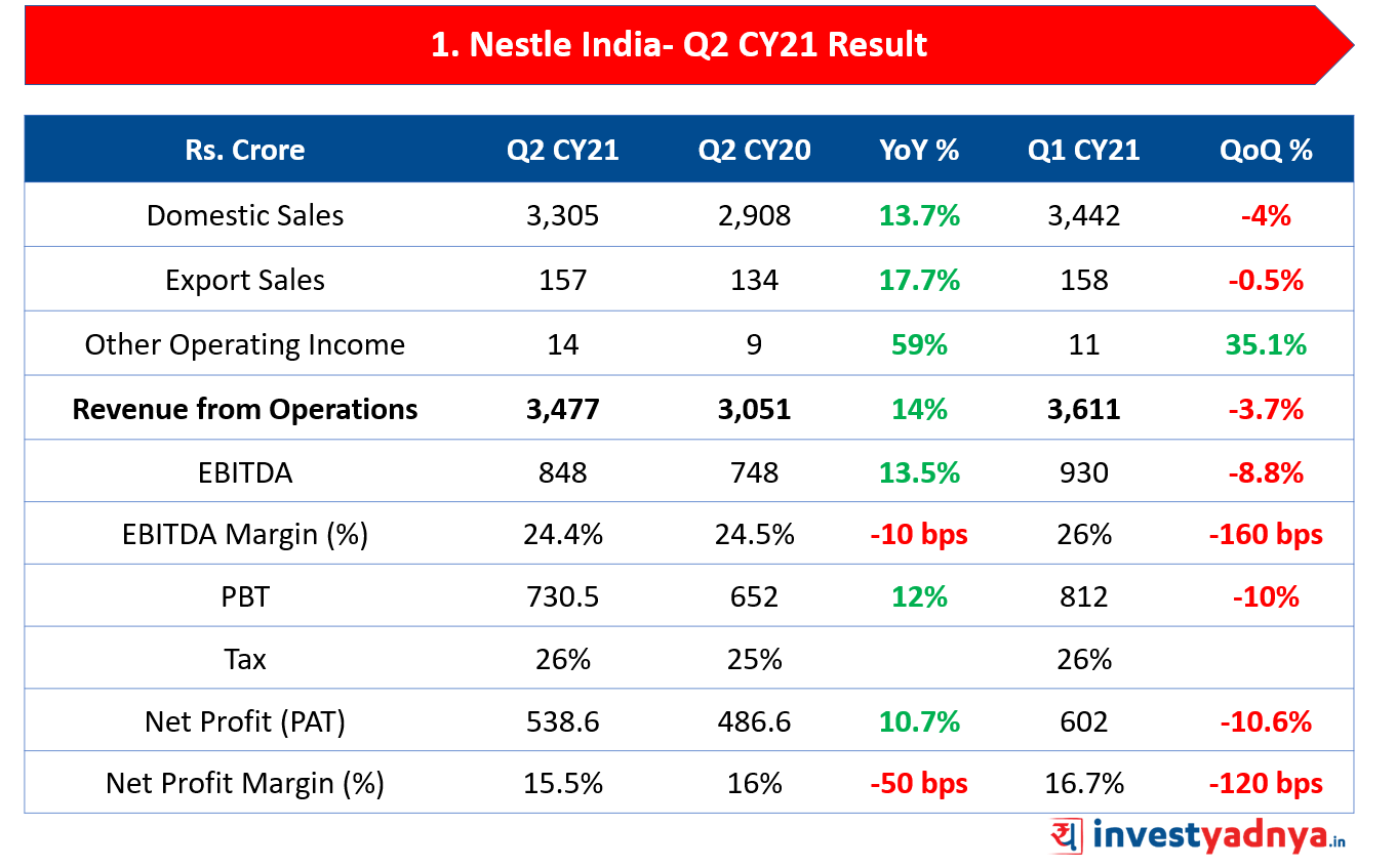 Nestle India Limited- Q2 CY21 Result