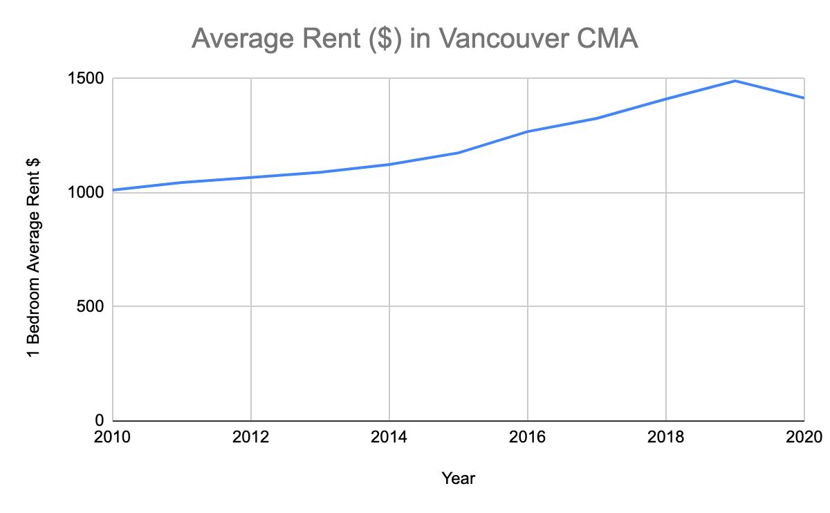 Average 1-bedroom rent in metro Vancouver