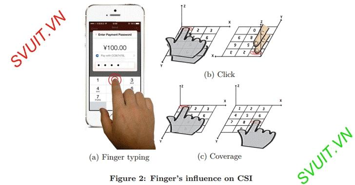 Đánh cắp mật khẩu và bàn phím thông qua tín hiệu WIFI(2)