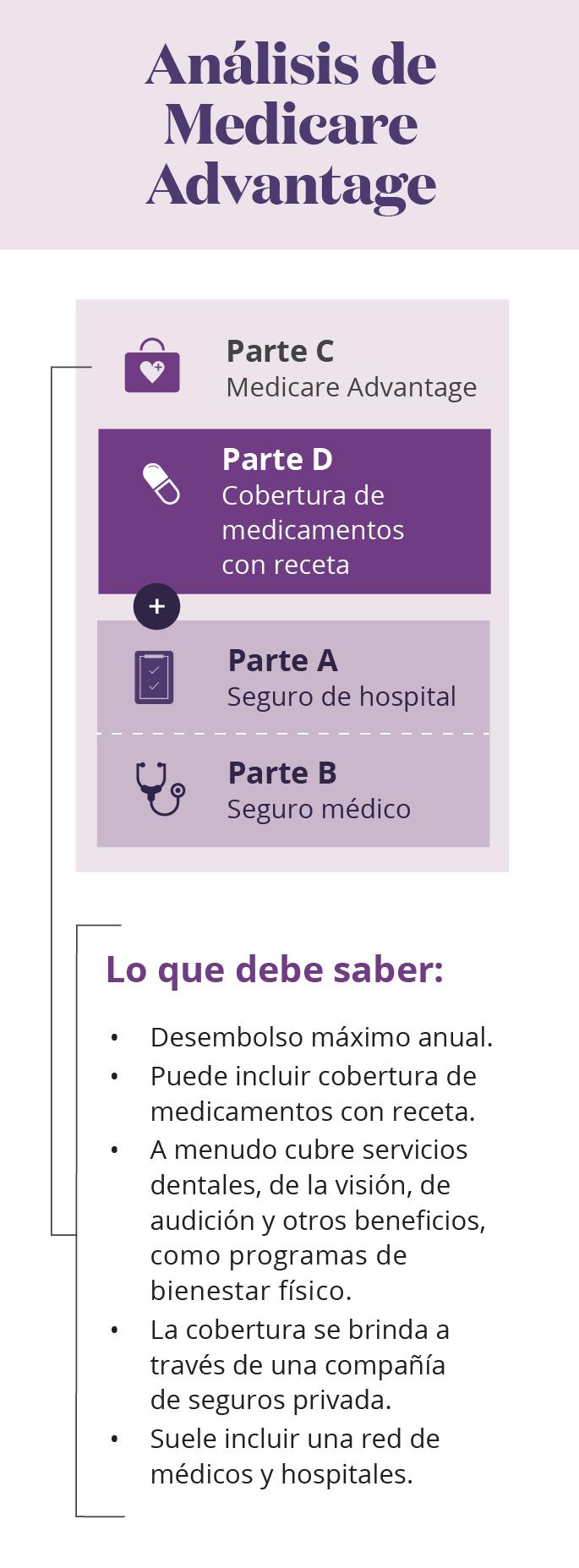 Infografía móvil del análisis de Medicare Advantage