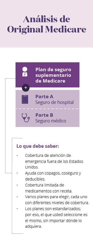 Infografía móvil del plan de seguro suplementario de Medicare