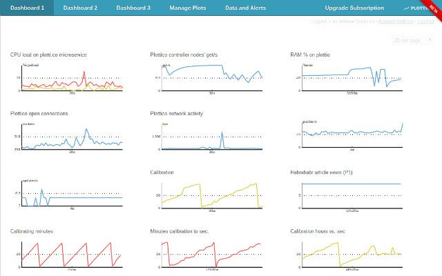 Plotti.co Tracker Pro