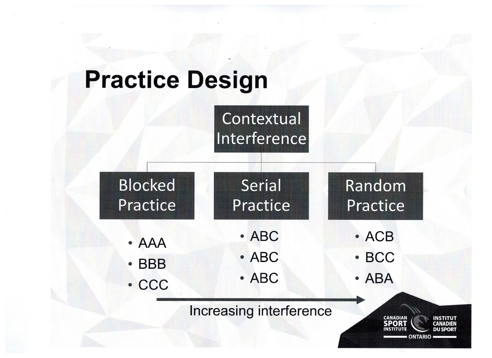 Image Of Practice Design Presentation Slide - Contextual Interference