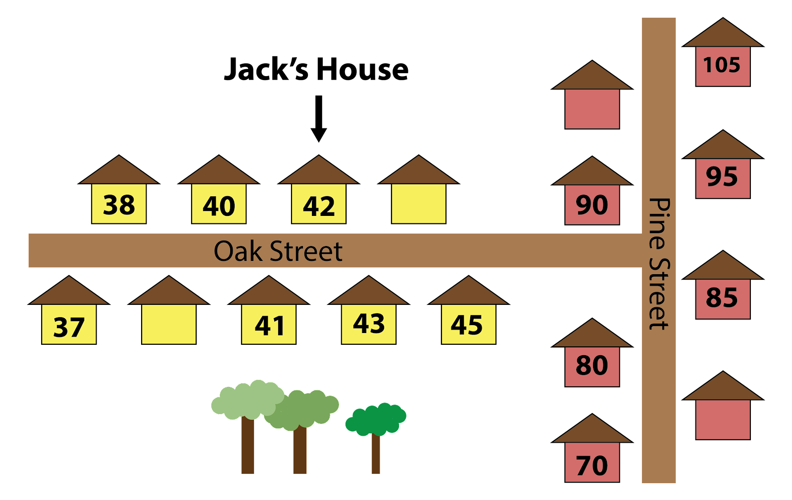 The map shows that Oak Street intersects Pine Street. The houses on Oak Street are yellow. The house numbers on one side of the street are 38, 40, 42, and blank. Jack's house is number 42. The house numbers on the other side of the street are 37, blank, 41, 43, and 45. The houses on Pine street are red. The house numbers on one side of the street are 70, 80, 90, and blank. The house numbers on the other side are blank, 85, 95, 105.