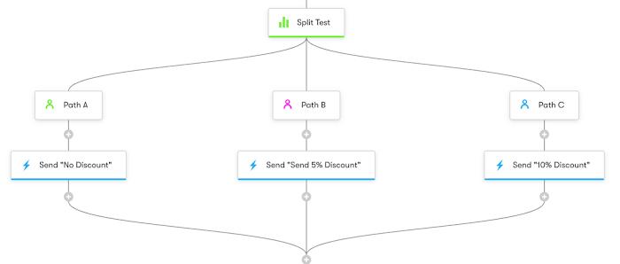 Split Test for discounts.