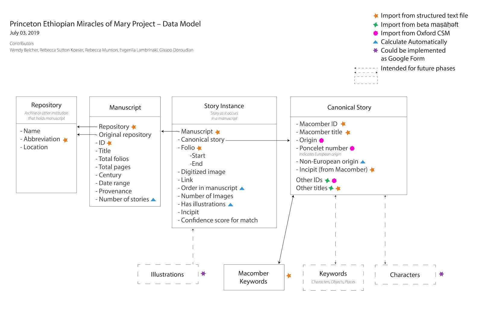 svg image of current data model
