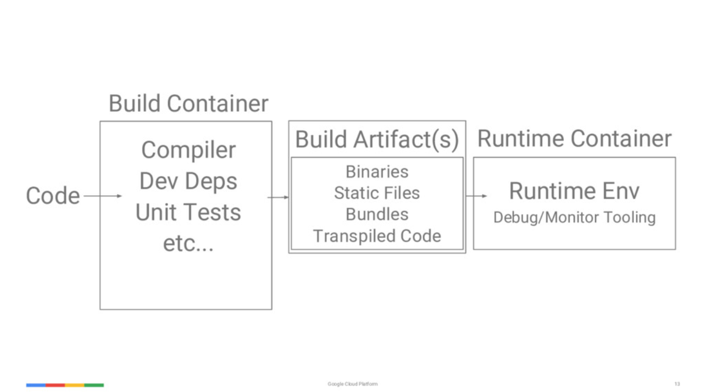 Top 5 Kubernetes Best Practices From Sandeep Dinesh (Google
