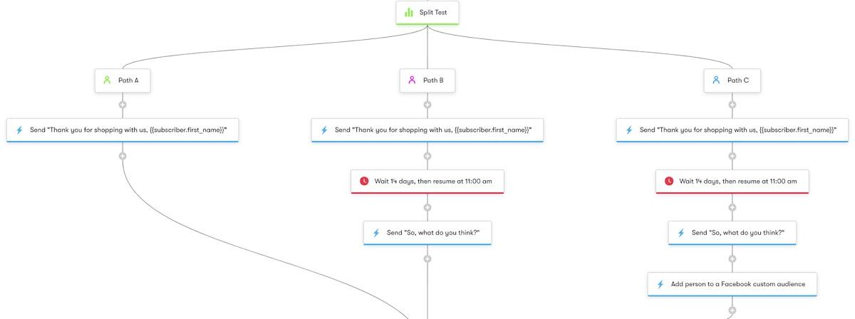 Post-Purchase Split Test - Workflow Diagram