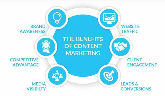 lợi ích của tiếp thị nội dung