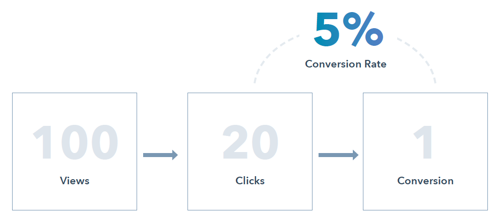 Conversion rate 5%. Source: HubSpot