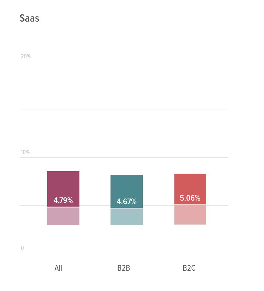 SaaS Churn Rate Stats