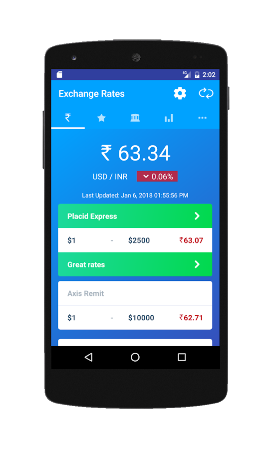 Indian rupee forex rate
