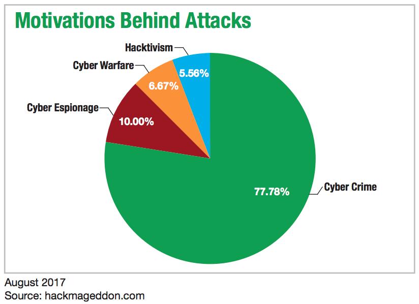 Motivations Behind Attacks