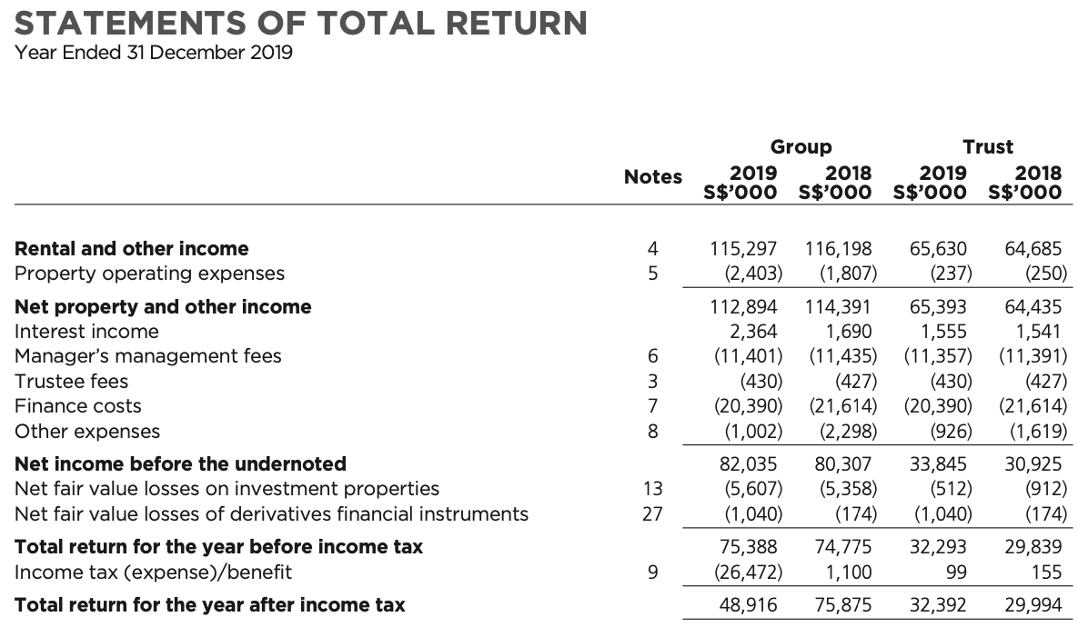 First REIT Statements of Total Return FY2019