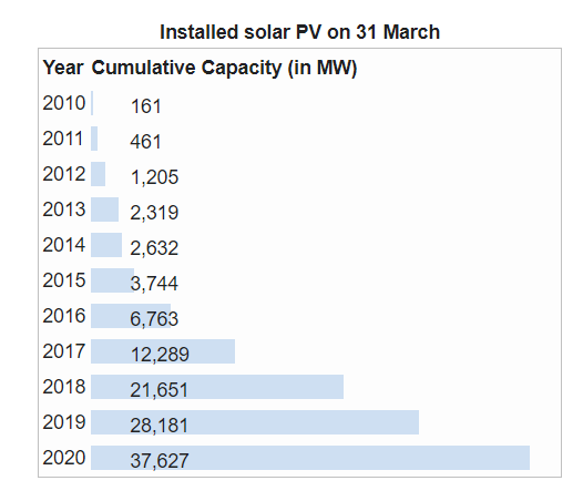 solar PV installed figure is 37,627 MW which is 133% higher compared to past year data i.e. 28,181 MW.