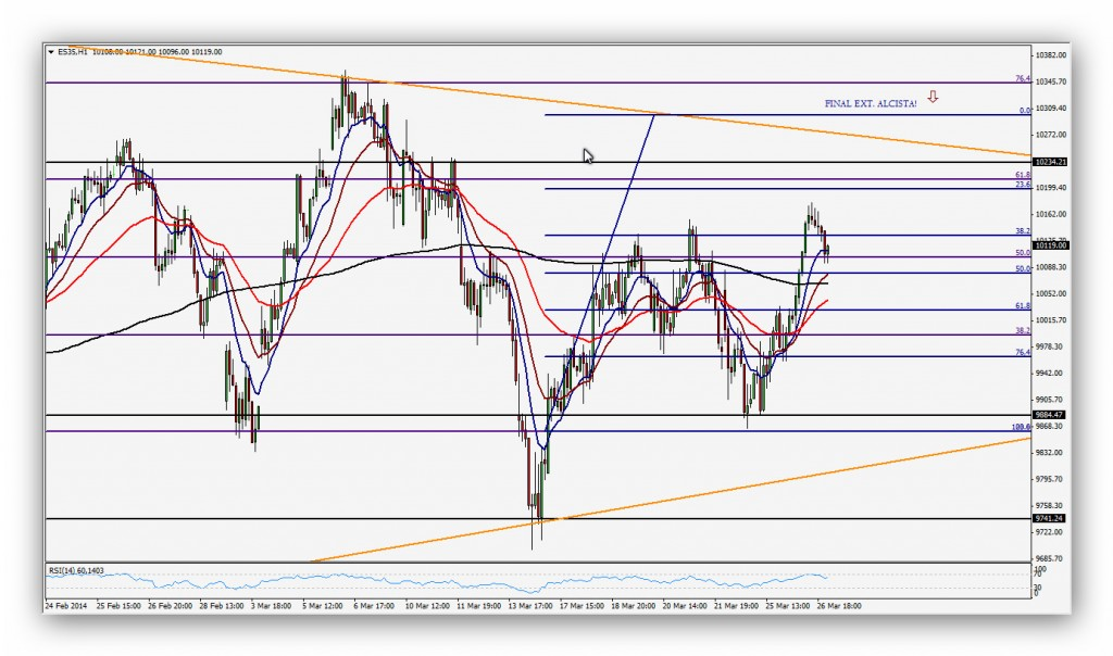 Compartirtrading Post Day Trading 2014 03 27 Ibex diario