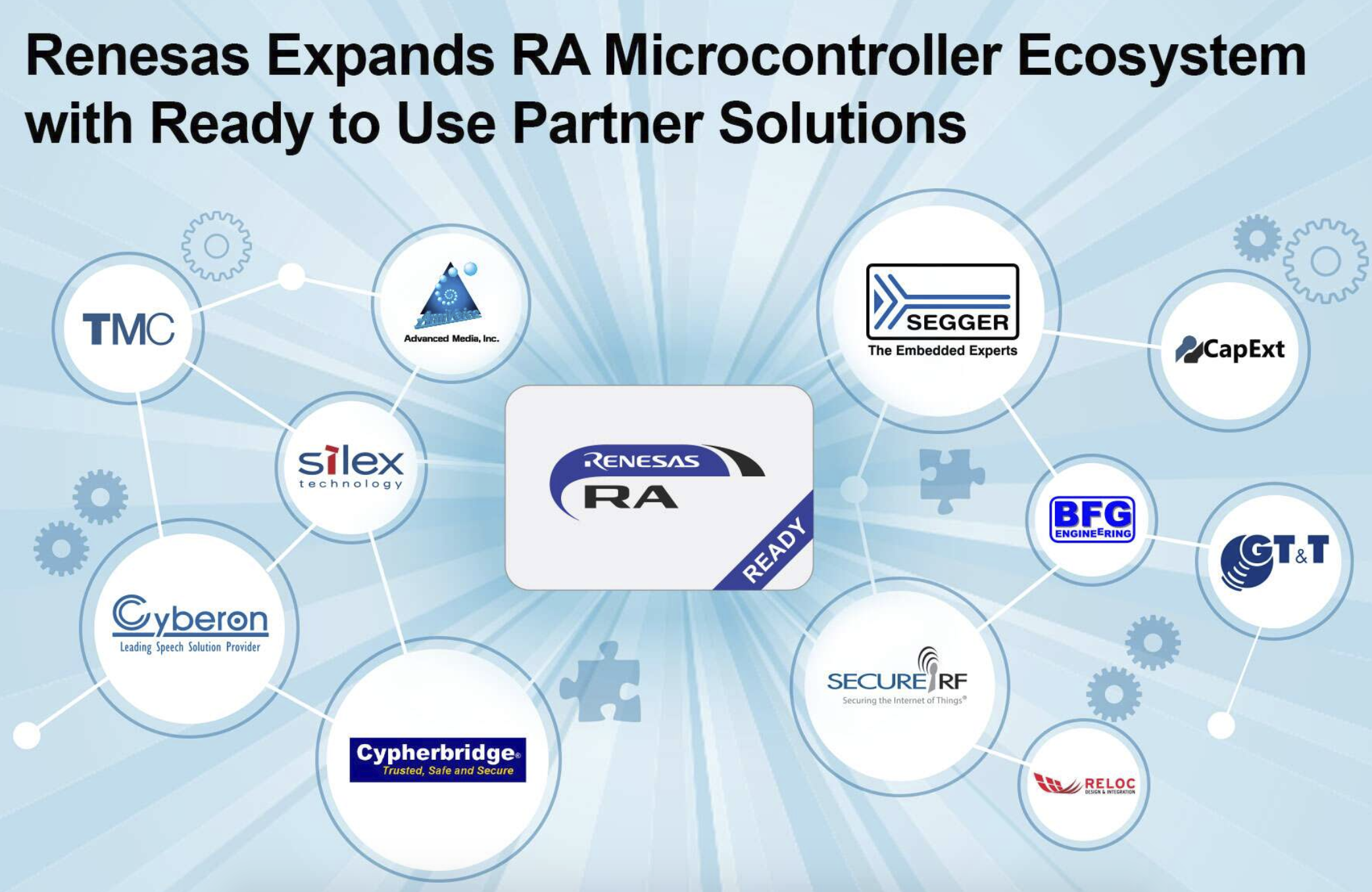 Renesas Electronics Expands RA Microcontroller Ecosystem with Ready to Use Partner Solutions