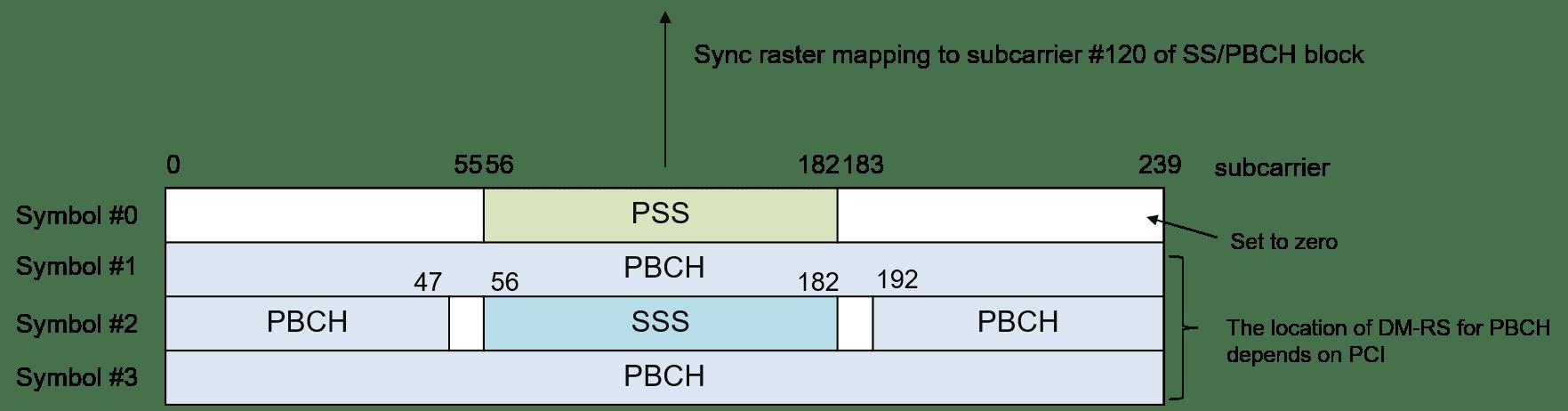 圖、NR SSB structure