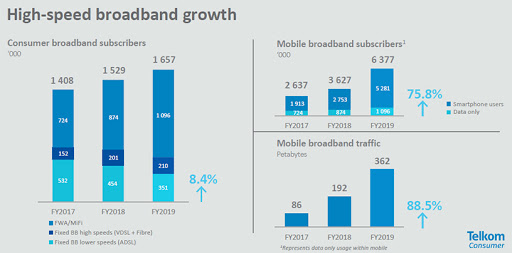 High-speed broadband growth.