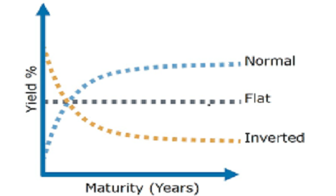 Image result for inverted yield curve india