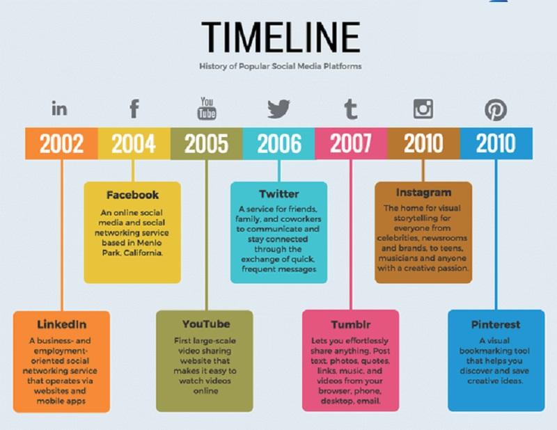 Timeline công việc là gì?