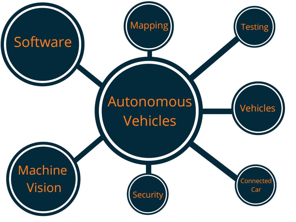 How autonomous vehicles drive technological innovation | Cleantech ...