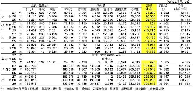 品目別経営収支の状況(10aあたり)