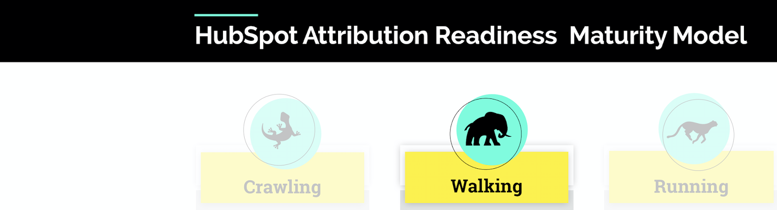 HubSpot Attribution Readiness Walking Result